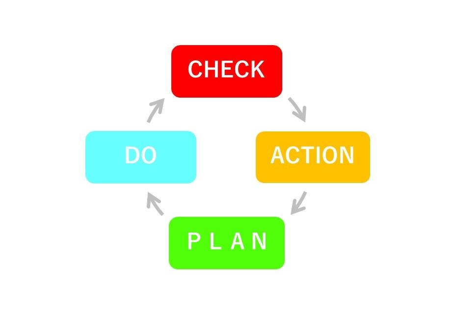 決算分析サイクル
